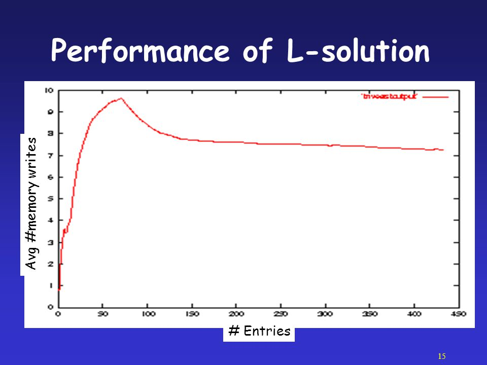 Performance of L-solution