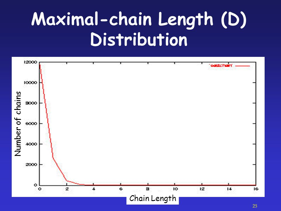 Maximal-chain Length (D) Distribution