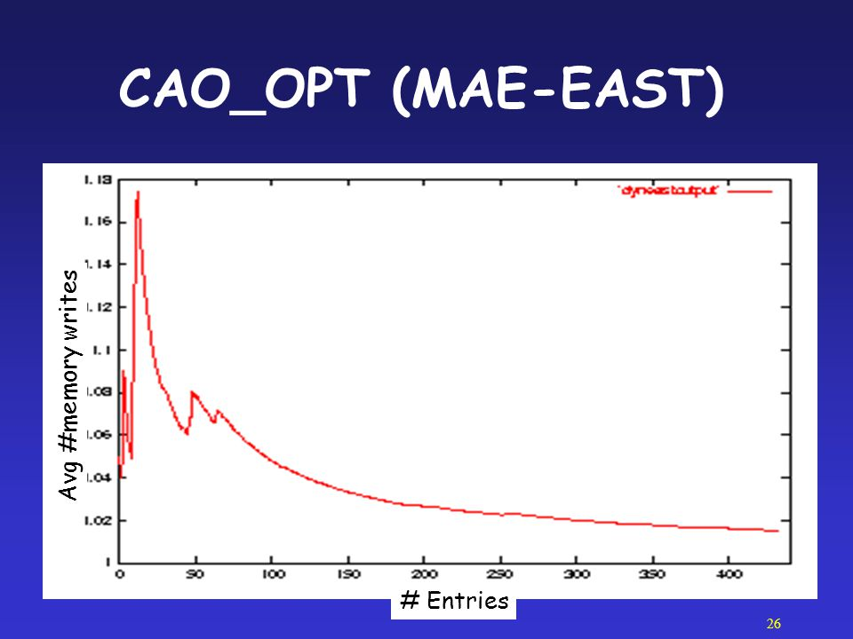 CAO_OPT (MAE-EAST) Avg #memory writes # Entries