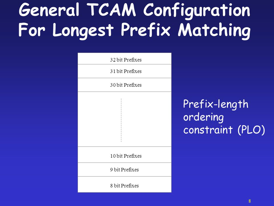 General TCAM Configuration For Longest Prefix Matching