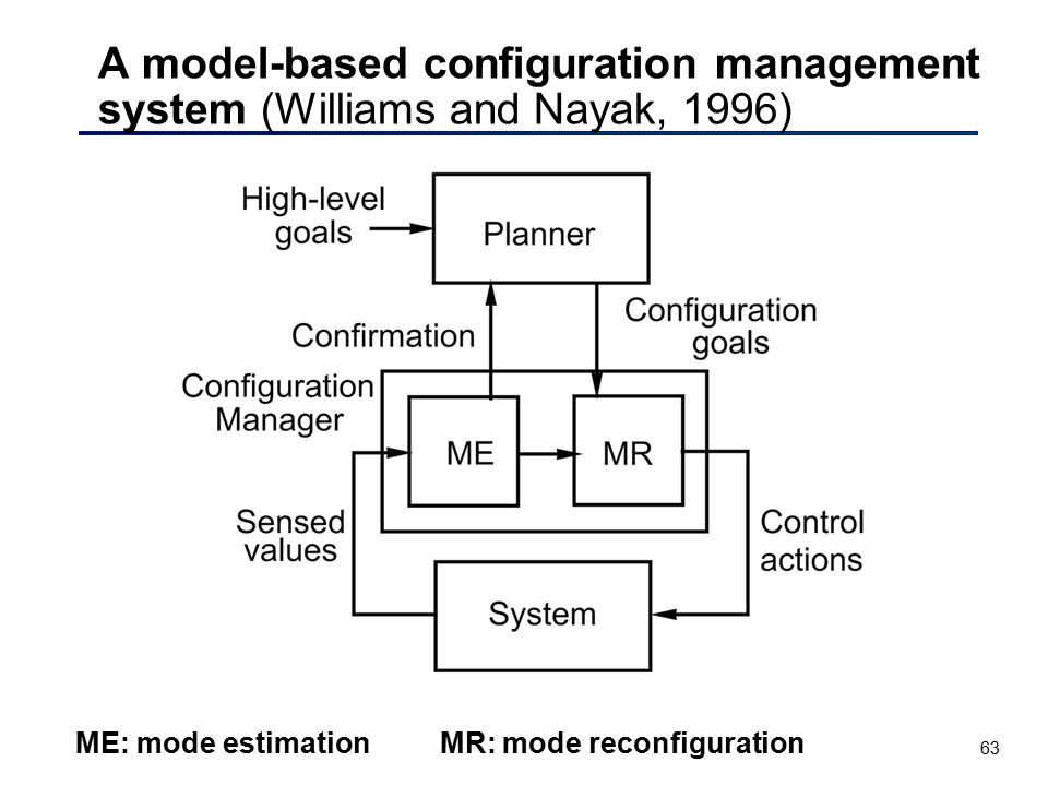 A model-based configuration management system (Williams and Nayak, 1996)