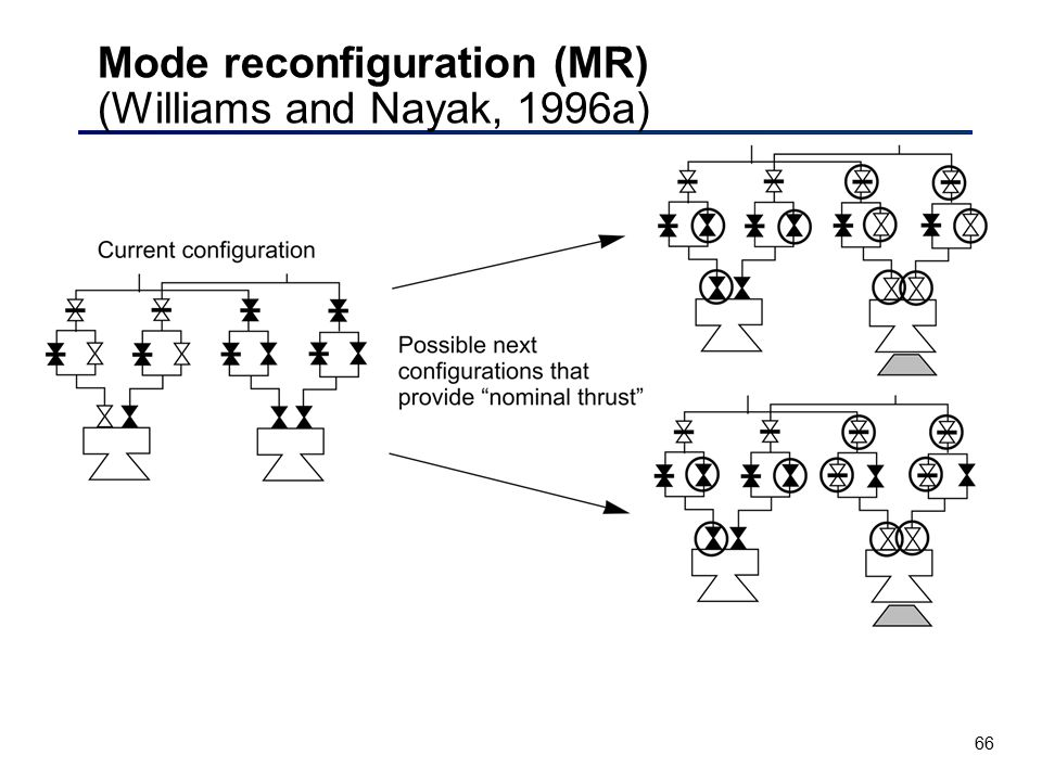 Mode reconfiguration (MR) (Williams and Nayak, 1996a)