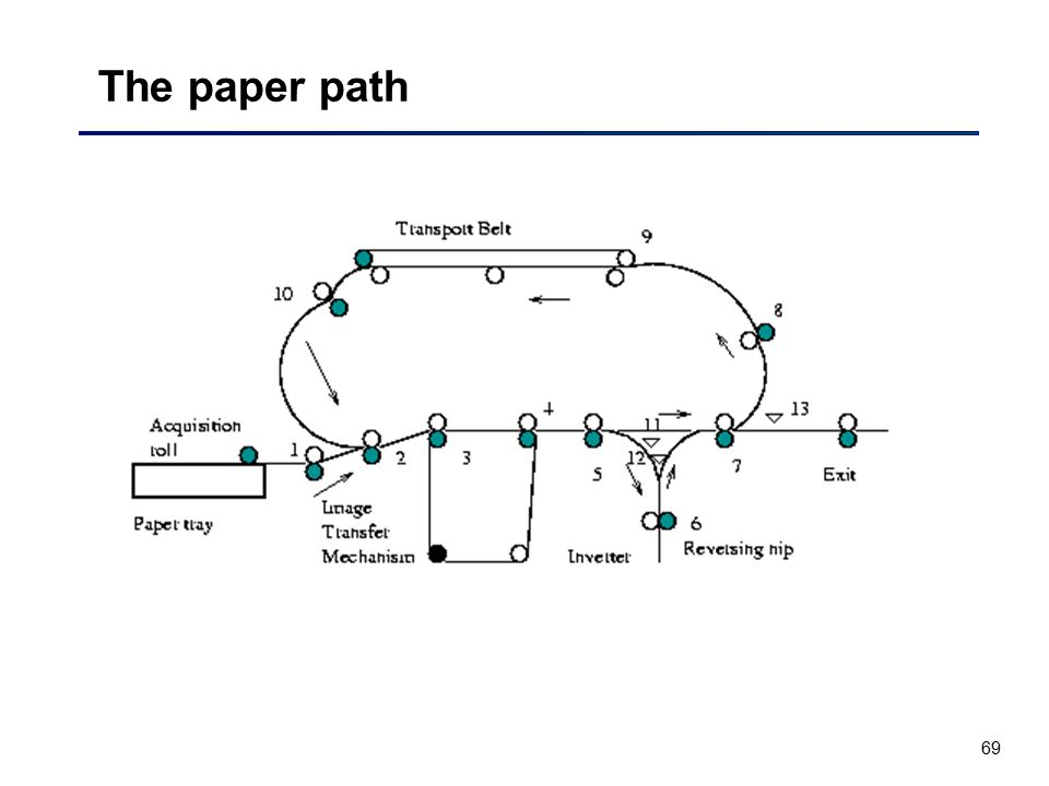 The paper path