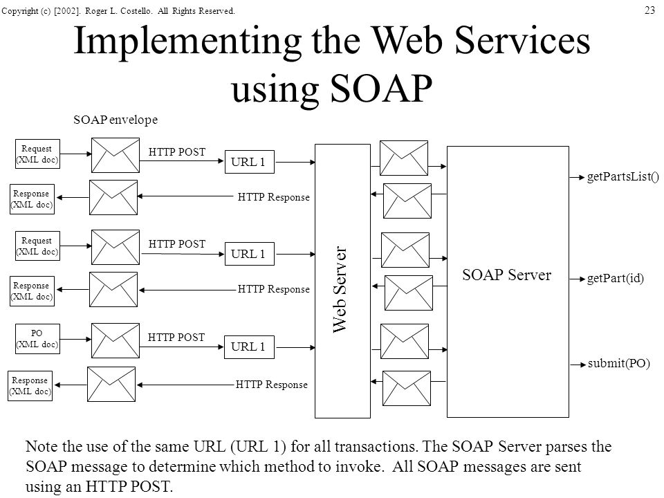 Implementing the Web Services using SOAP