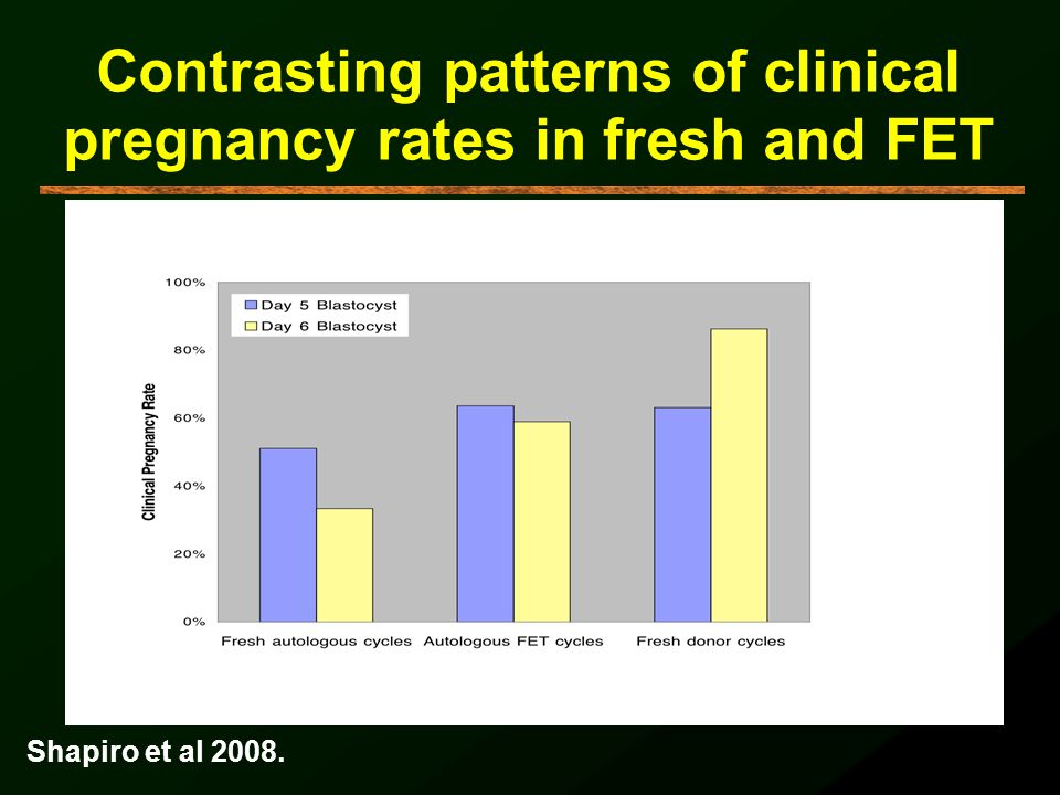 Contrasting patterns of clinical pregnancy rates in fresh and FET