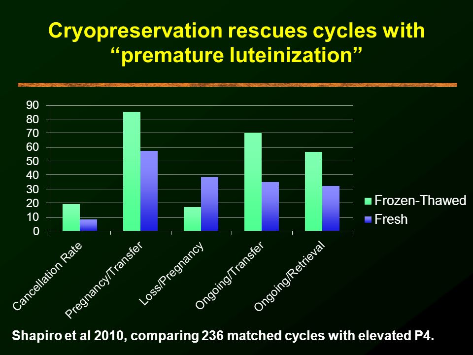 Cryopreservation rescues cycles with premature luteinization