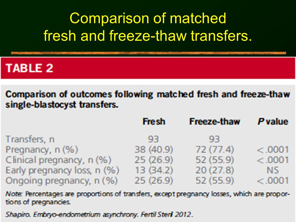 fresh and freeze-thaw transfers.