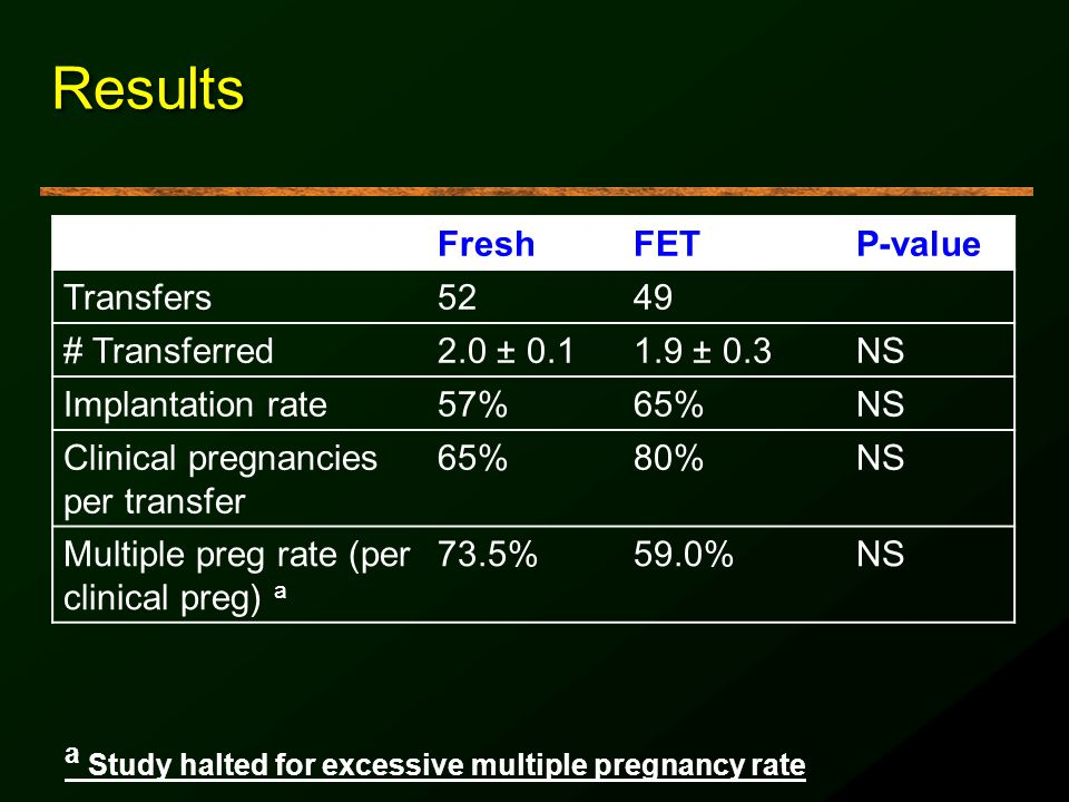 Results a Study halted for excessive multiple pregnancy rate Fresh FET