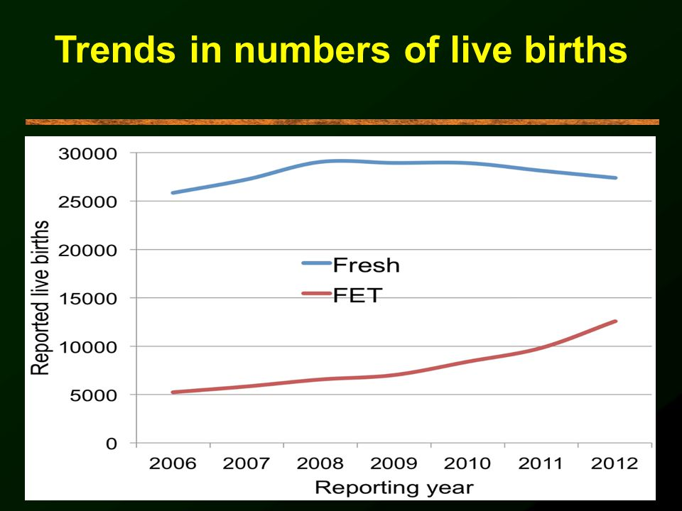 Trends in numbers of live births