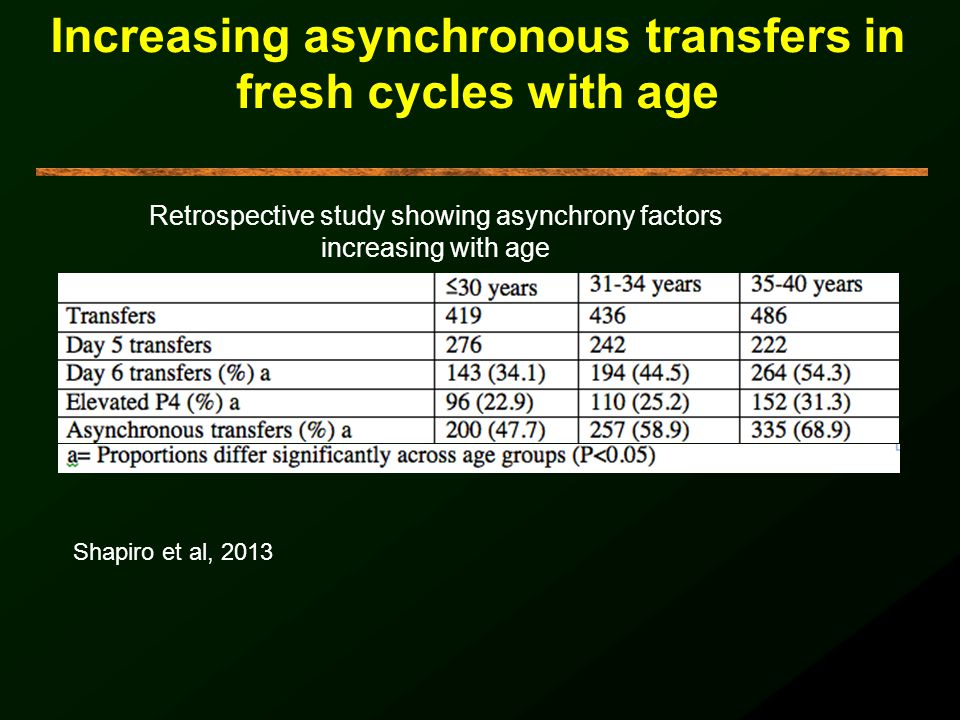 Increasing asynchronous transfers in fresh cycles with age