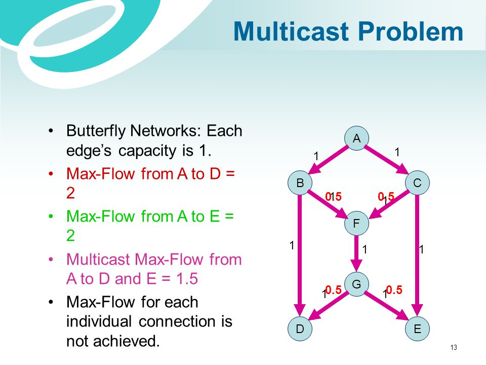 Multicast Problem Butterfly Networks: Each edge's capacity is 1.