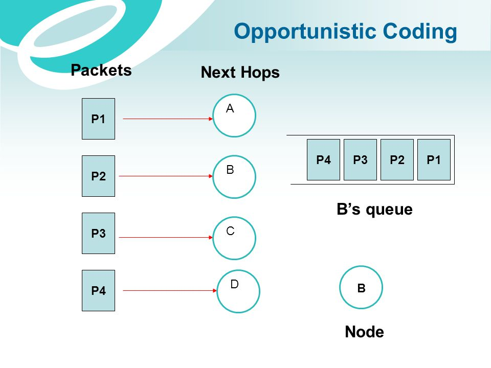 Opportunistic Coding Packets Next Hops B's queue Node P1 A P4 P3 P2 P1