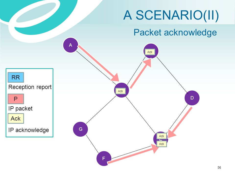 A SCENARIO(II) Packet acknowledge RR Reception report P IP packet Ack
