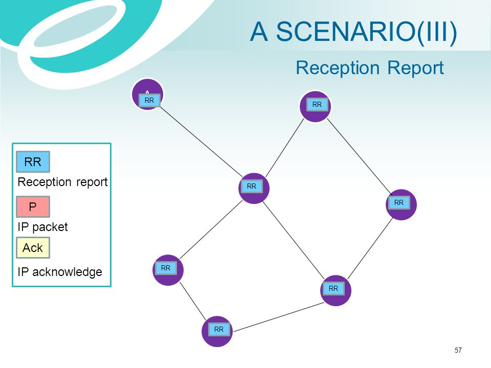 A SCENARIO(III) Reception Report RR Reception report P IP packet Ack