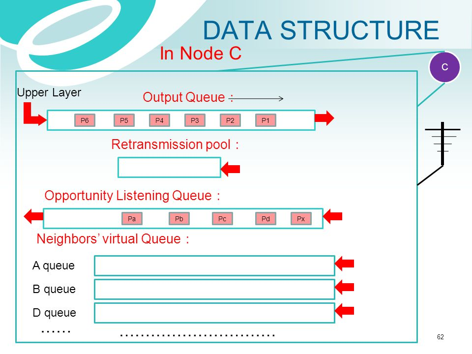 DATA STRUCTURE In Node C …… ………………………… Output Queue: