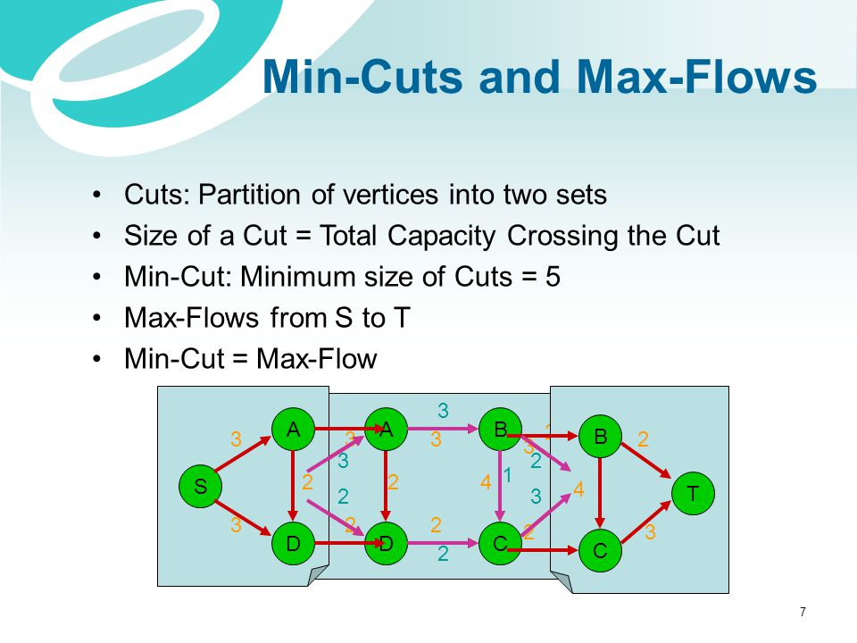 Min-Cuts and Max-Flows