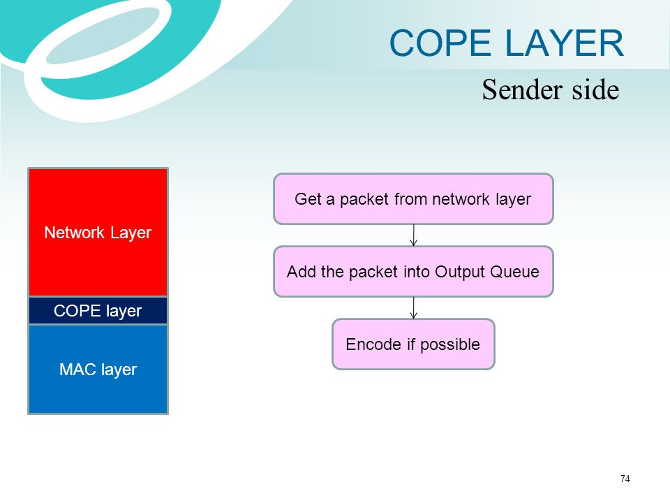 COPE LAYER Sender side Get a packet from network layer Network Layer