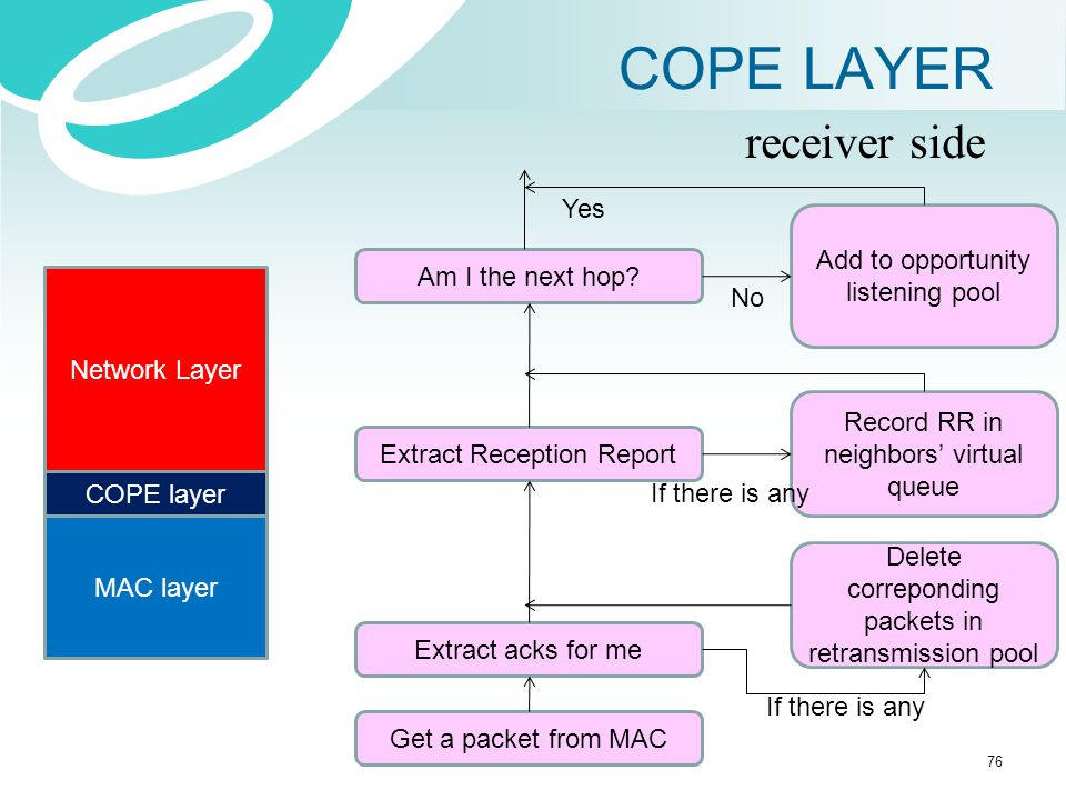 COPE LAYER receiver side Yes Add to opportunity listening pool