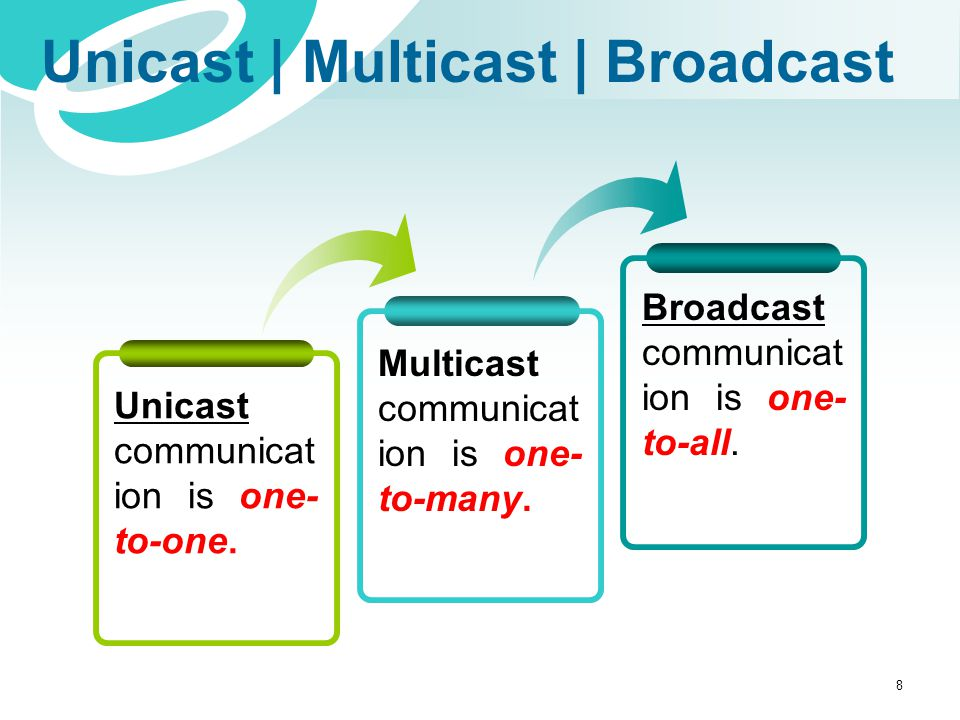 Unicast | Multicast | Broadcast