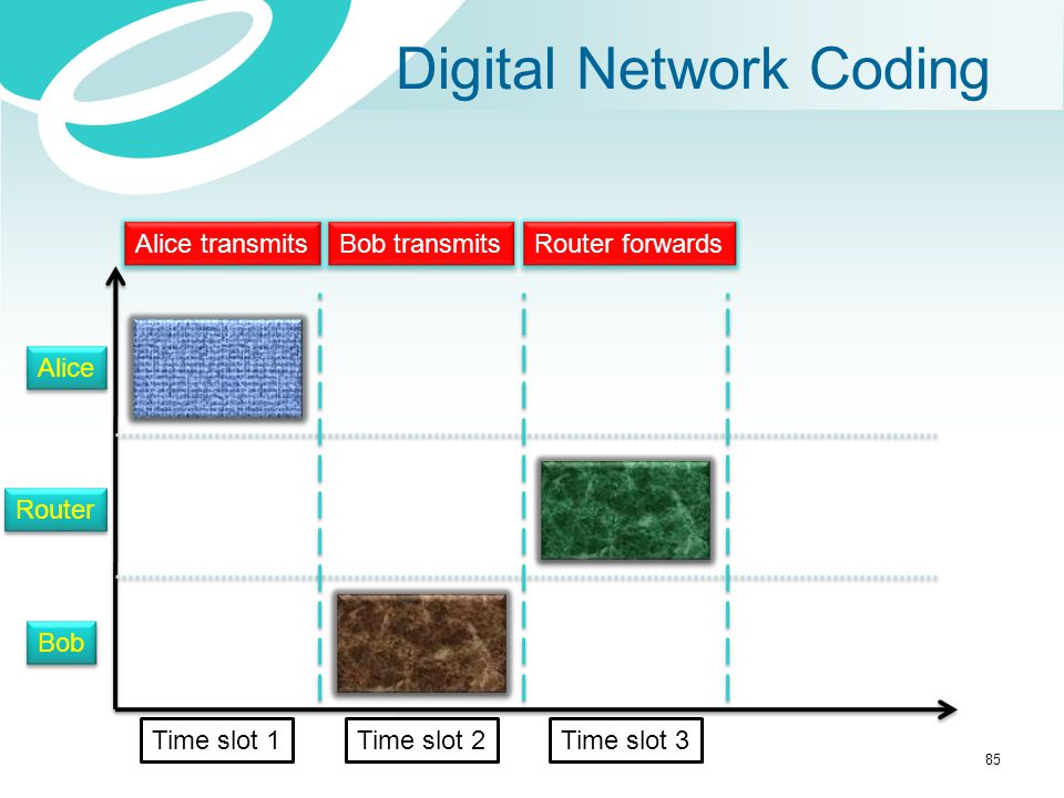 Digital Network Coding