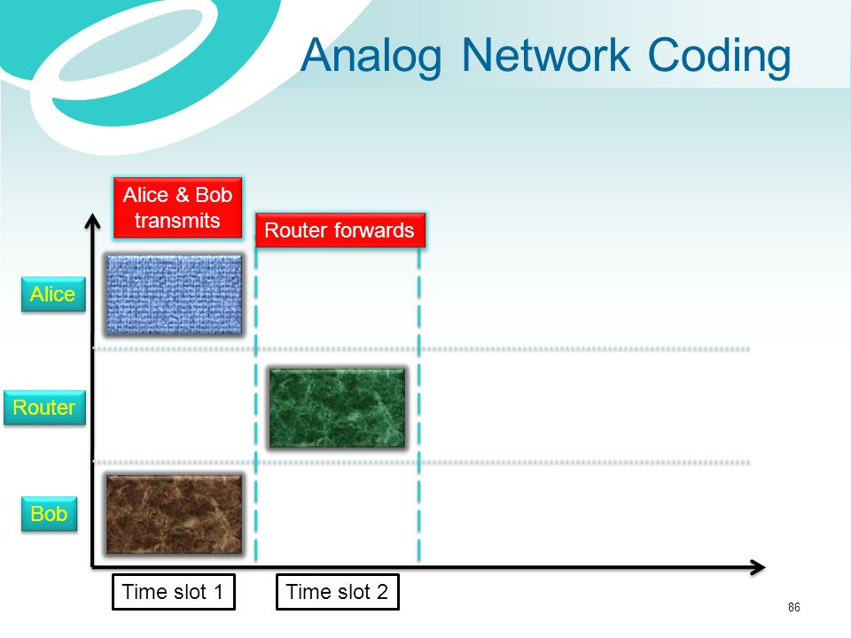 Analog Network Coding Alice & Bob transmits Router forwards Alice