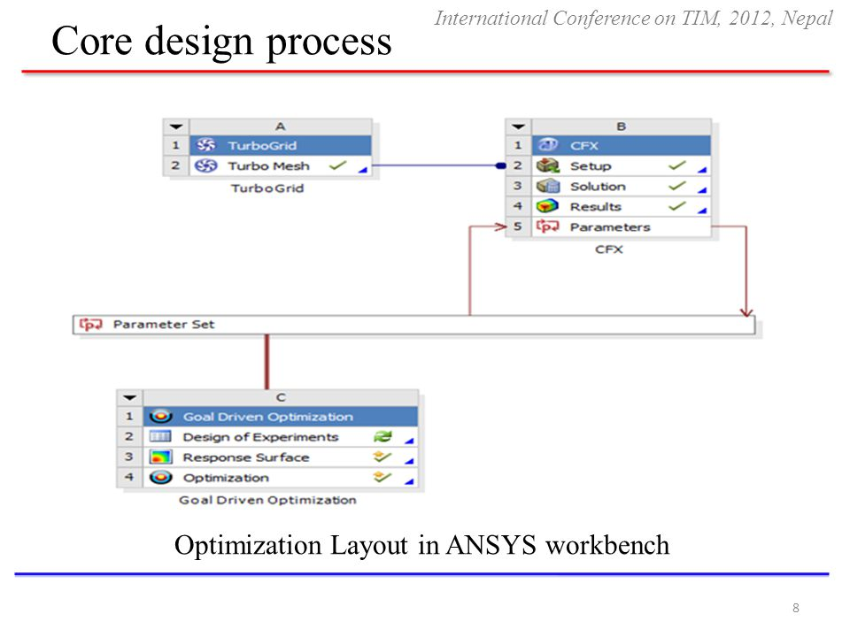 Optimization Layout in ANSYS workbench