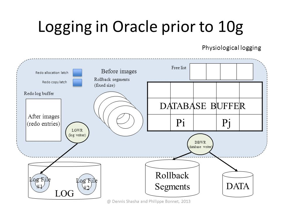 Logging in Oracle prior to 10g