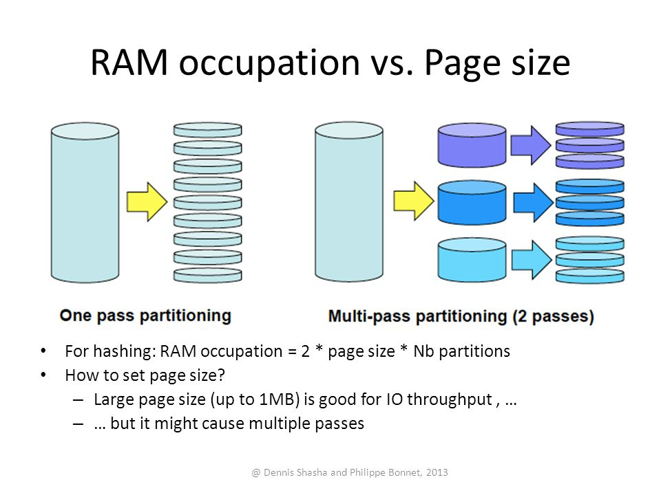 RAM occupation vs. Page size