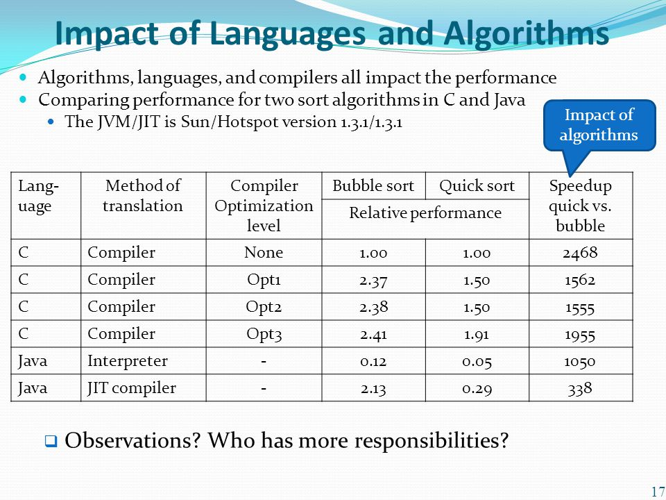 Impact of Languages and Algorithms