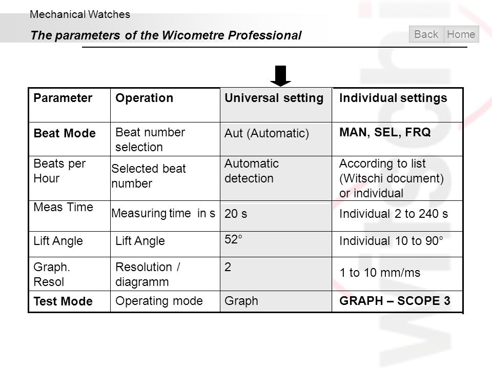 The parameters of the Wicometre Professional