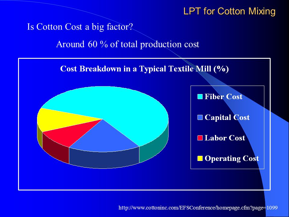 Is Cotton Cost a big factor Around 60 % of total production cost