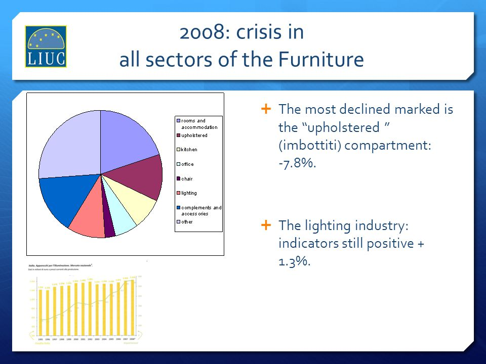 2008: crisis in all sectors of the Furniture