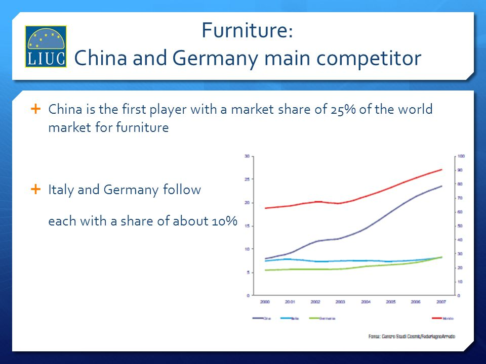 Furniture: China and Germany main competitor