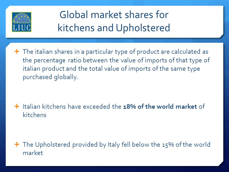 Global market shares for kitchens and Upholstered