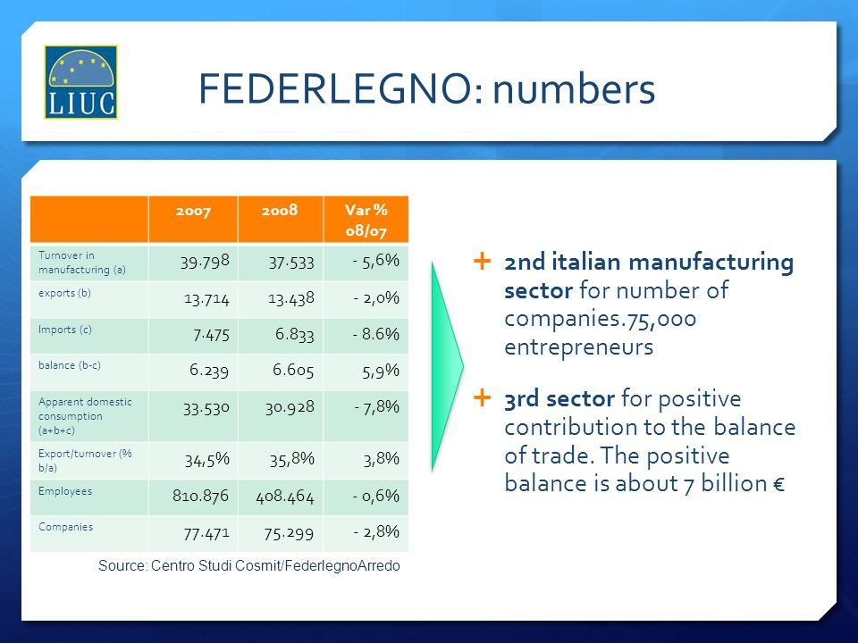 FEDERLEGNO: numbers 2007. 2008. Var % 08/07. Turnover in manufacturing (a) 39.798. 37.533. - 5,6%