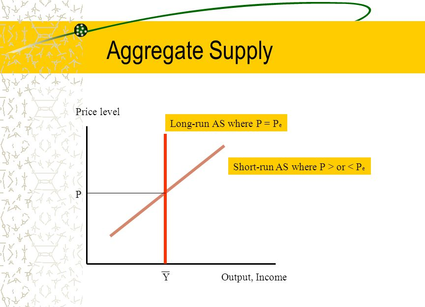 Aggregate Supply Price level Long-run AS where P = Pe