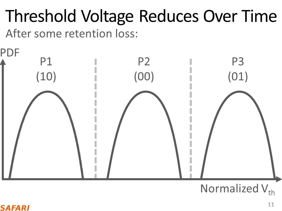 Threshold Voltage Reduces Over Time