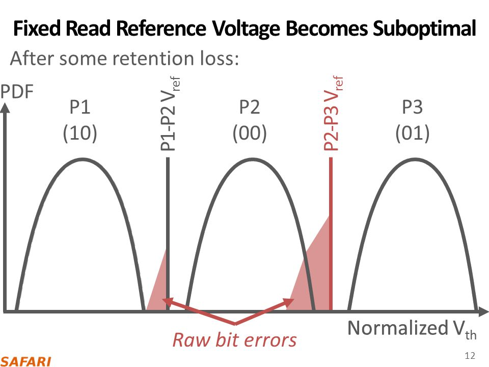 Fixed Read Reference Voltage Becomes Suboptimal