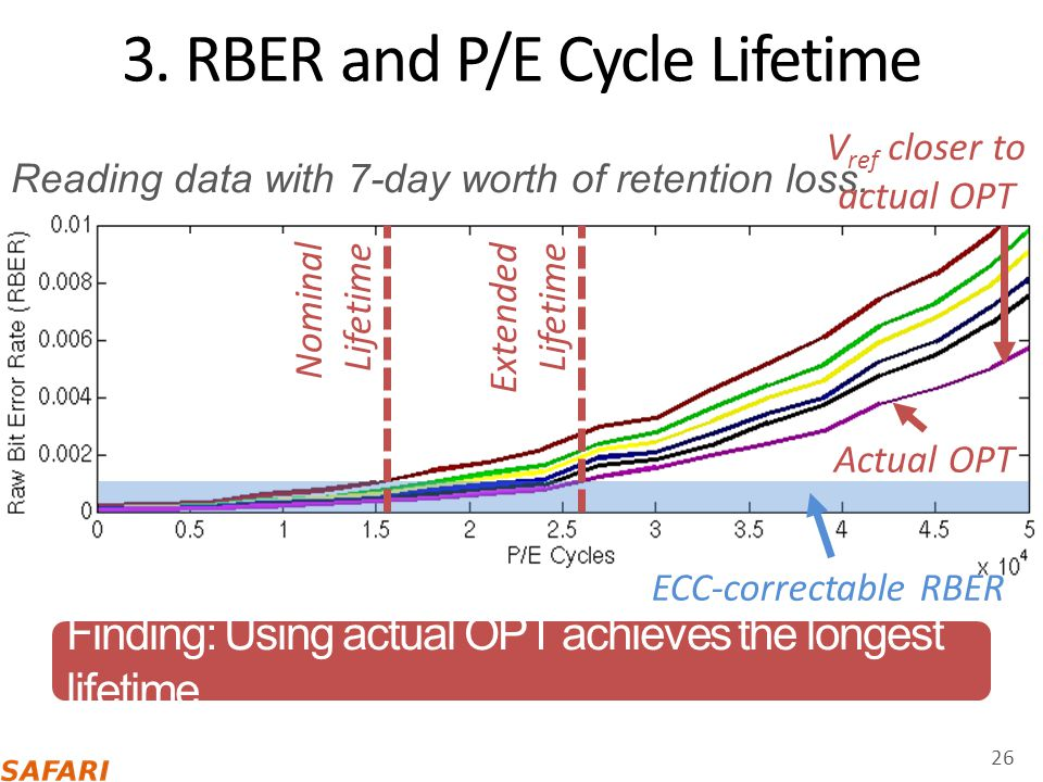 3. RBER and P/E Cycle Lifetime