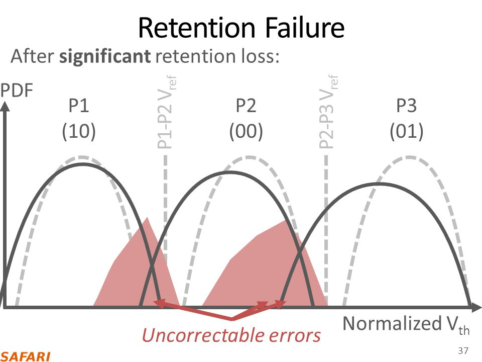 Retention Failure After some retention loss: