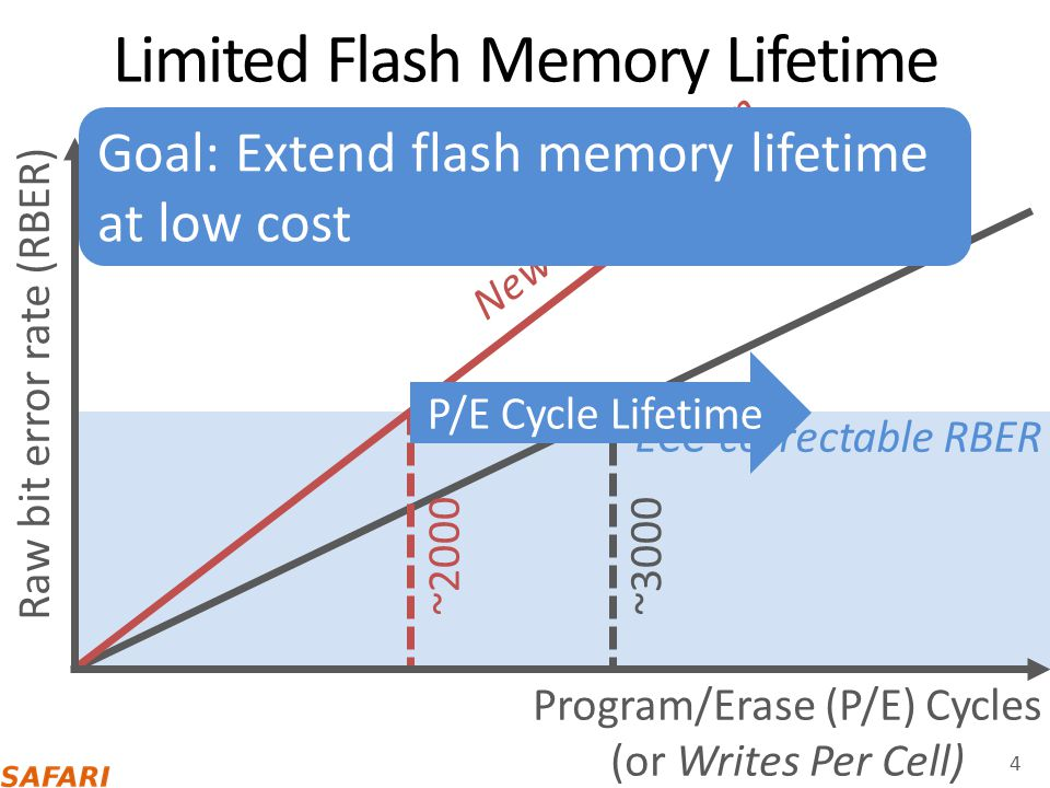 Limited Flash Memory Lifetime