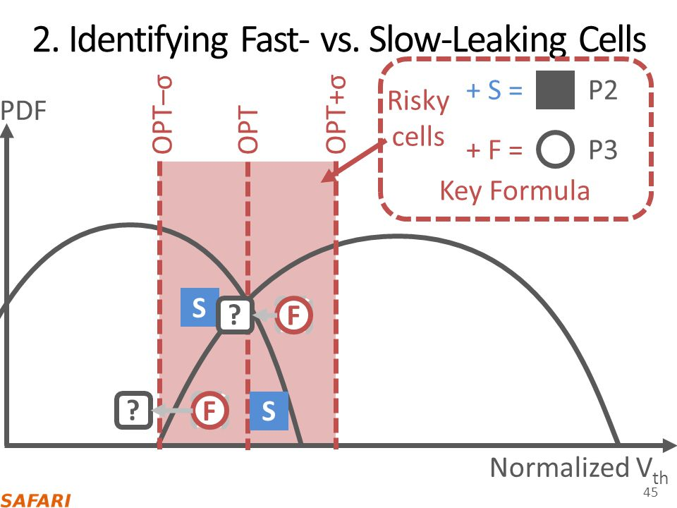 2. Identifying Fast- vs. Slow-Leaking Cells