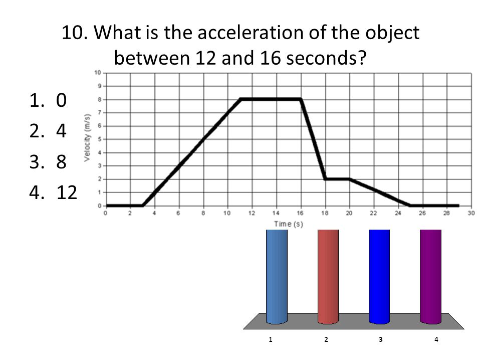 10. What is the acceleration of the object between 12 and 16 seconds