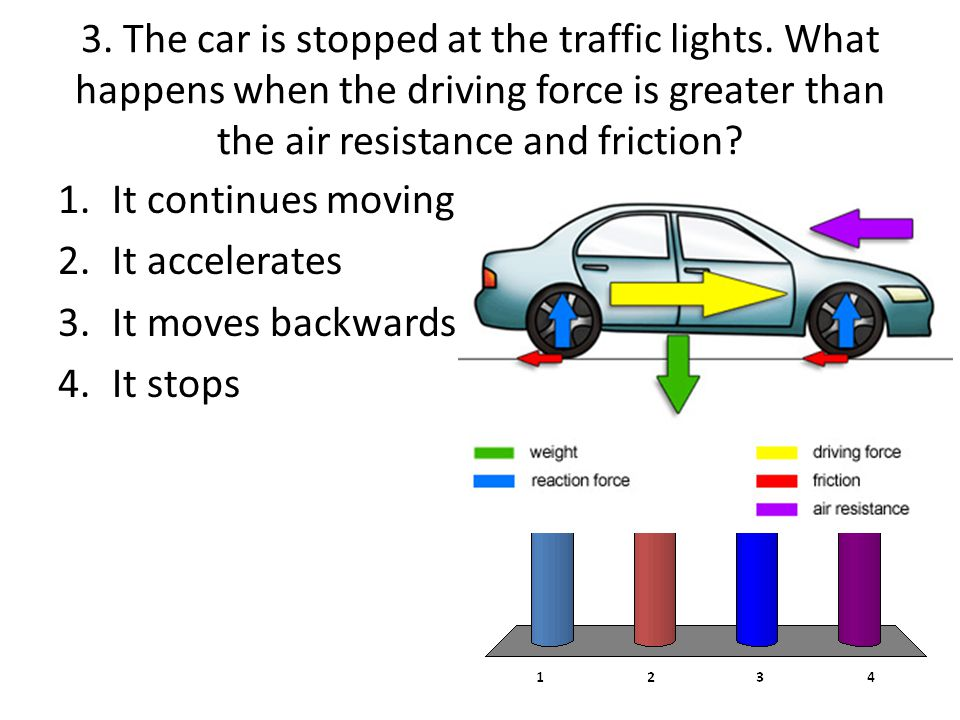 3. The car is stopped at the traffic lights