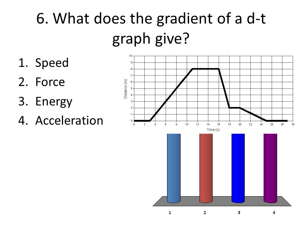 6. What does the gradient of a d-t graph give