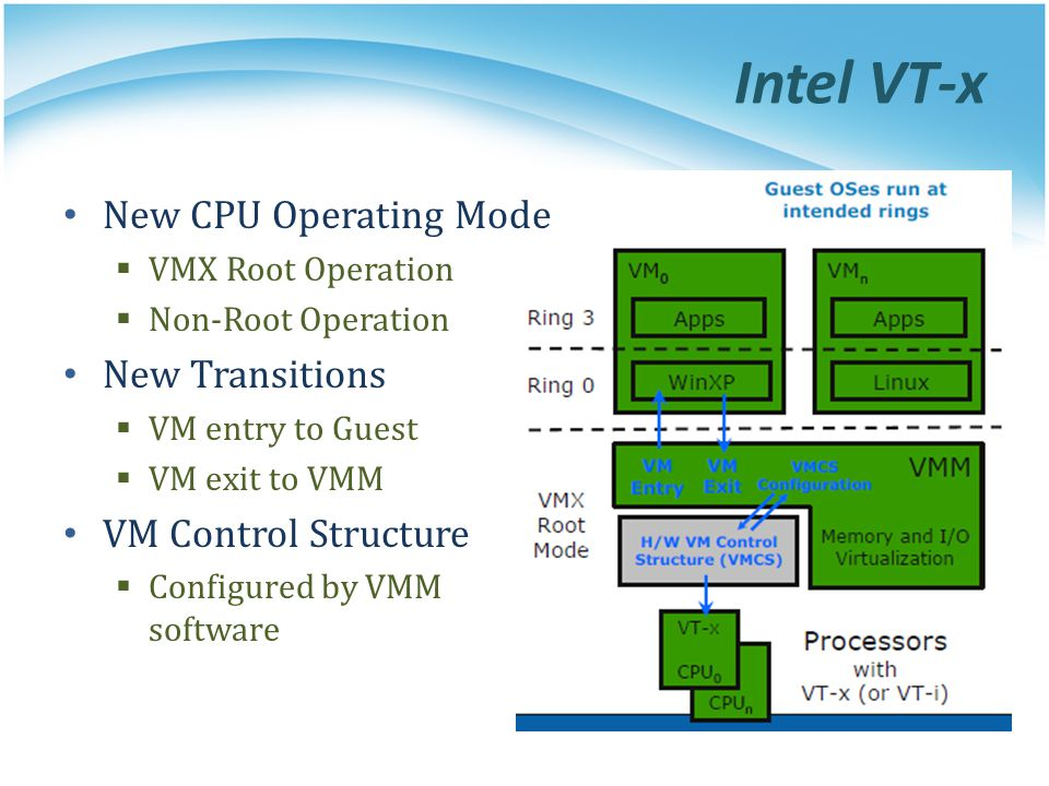 Intel VT-x New CPU Operating Mode New Transitions VM Control Structure
