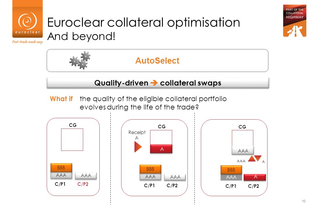 Quality-driven  collateral swaps