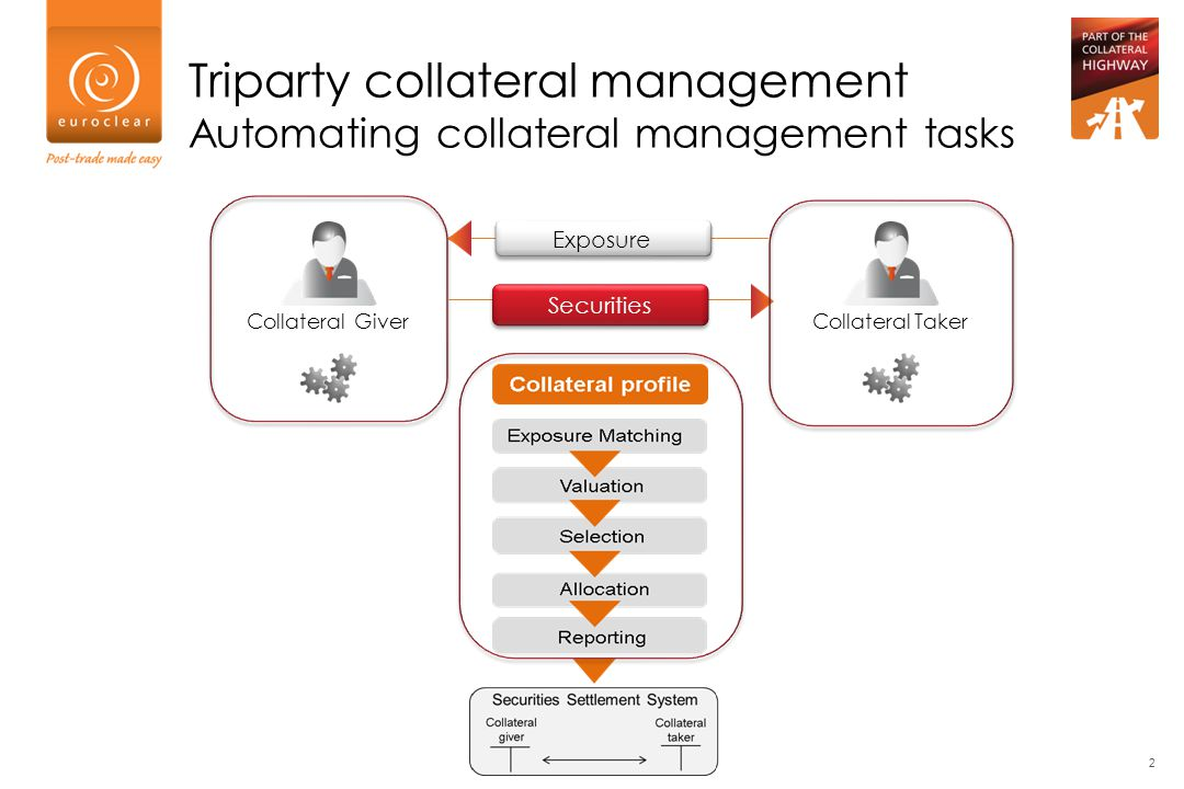 Triparty collateral management Automating collateral management tasks