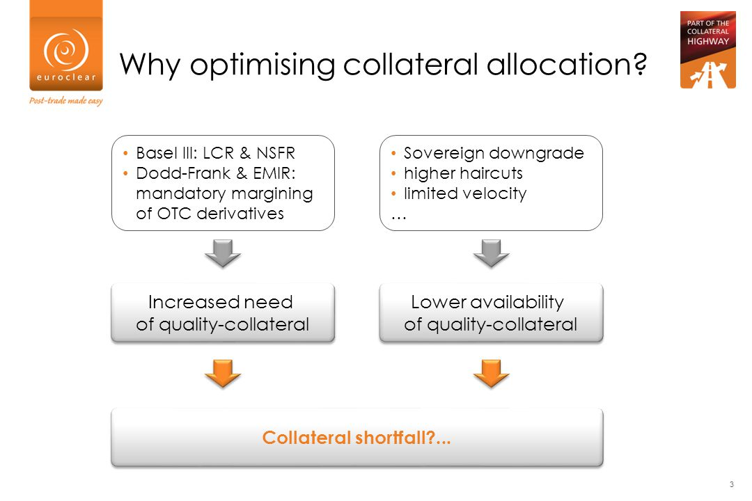 Why optimising collateral allocation