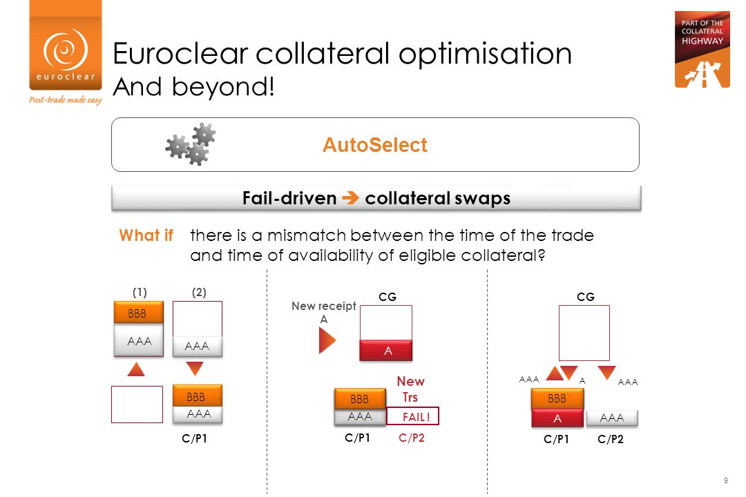 Fail-driven  collateral swaps